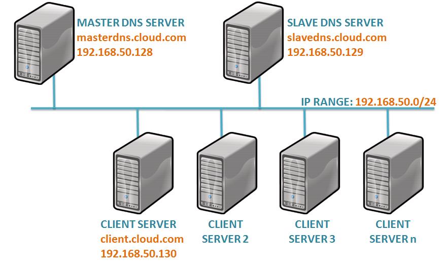 How to Setup DNS Server in Linux   Prakash's DBA Blog